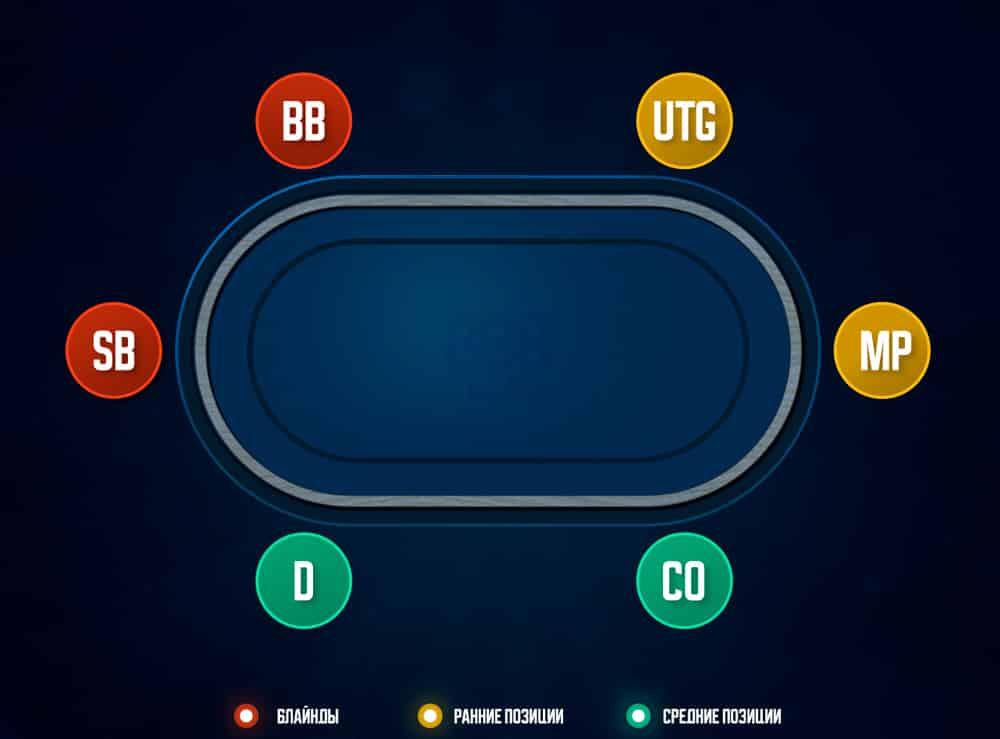 Позиции в покере.
