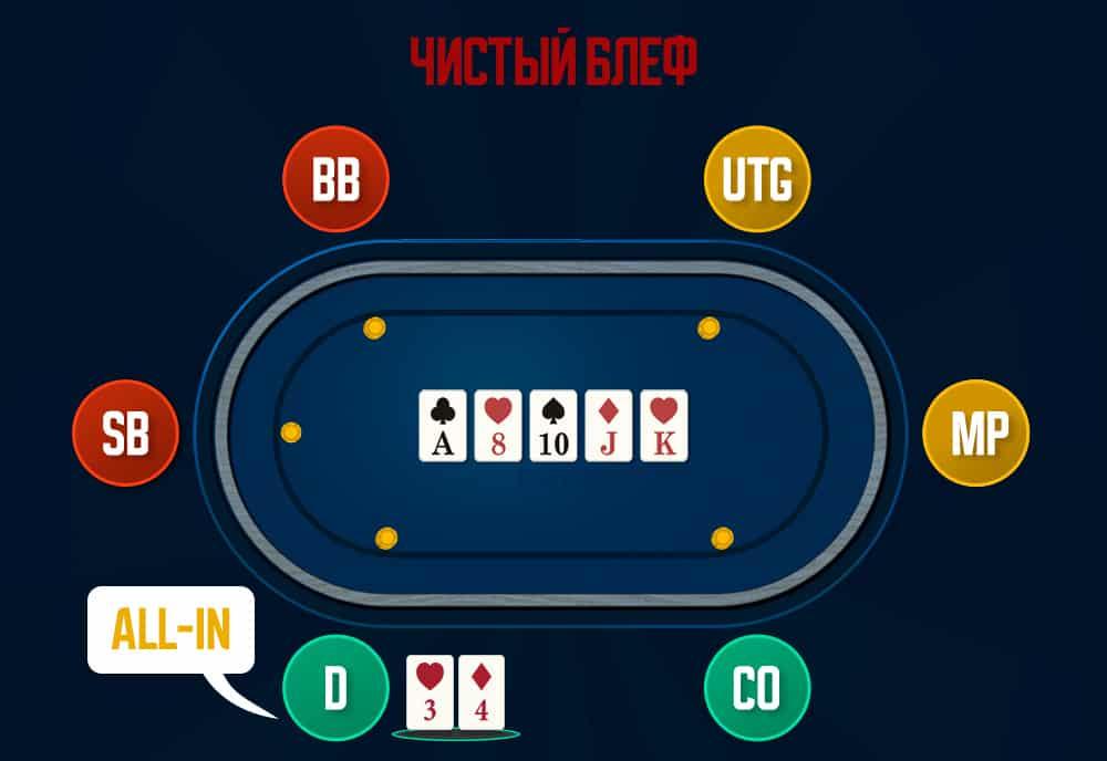 Чистый блеф в покере.
