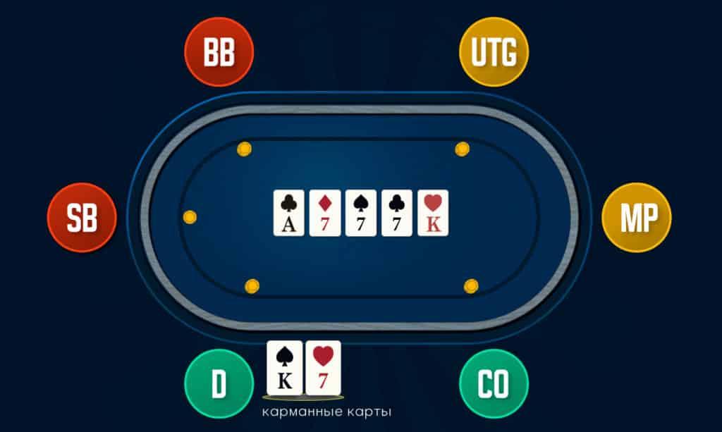 Комбинация Фулл Хауз в покере.