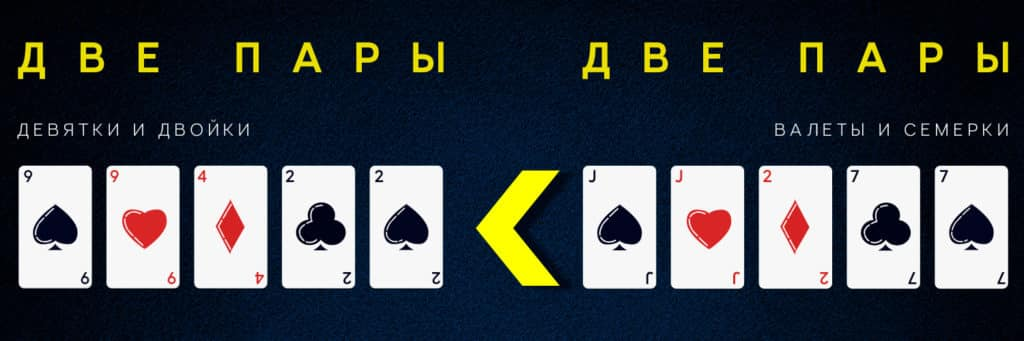 Выигрышная комбинация двух пар в покере.