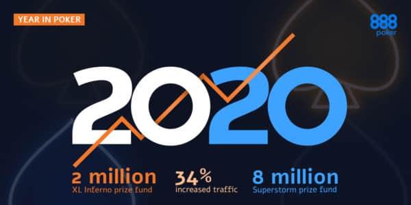 Результаты года 2020.